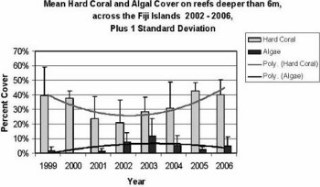 Graph showing hard coral and algal cover on reefs in the Fiji Islands