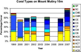 Bar chart showing the prominence of different coral types at Mount Mutiny in the Fijian Islands