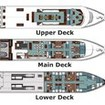 Layout of the 3 decks